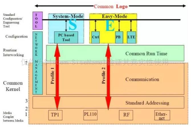 KNX传输技术特点