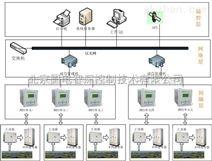 SCADA系统与MES该如何实现资源整合