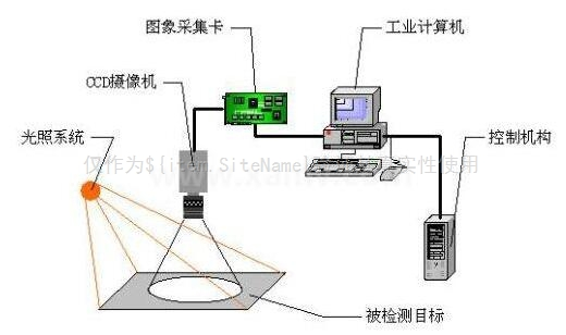 机器视觉技术概述
