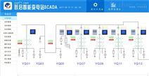 跃启泛在电力物联网智能变电站SCADA