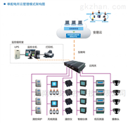 GDS5000智慧供配电云管理系统架构 固德力安