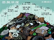 郑州污水池发挥性恶臭气体在线监测系统
