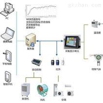 机房环境监测系统