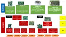 集成直流无刷电机控制驱动器一体化智能模块