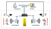 RFID小區電動車智能管理系統