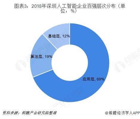 2019年深圳人工智能产业发展现状与趋势分析