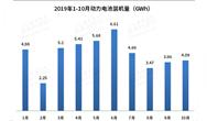 """动力电池装机量现""""三连跌"""" TOP10企业占比超九成"""