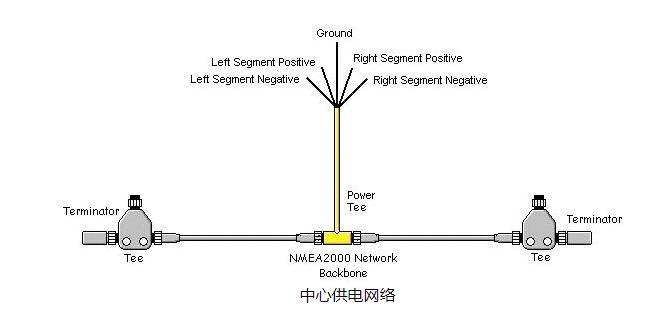 NMEA 2000电缆和连接器中心供电网络