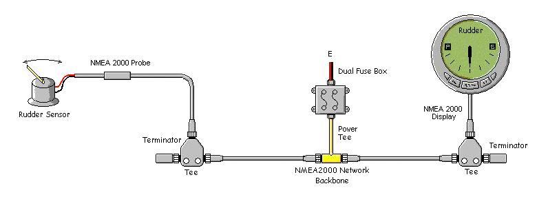 简单的NMEA-2000网络 下面显示的网络是低运营网络。请注意,电源是中心馈电,过流保护用保险丝。方向舵传感器将数据包放置在网络上并由方向舵显示器读取。应切换电源,以便在不使用船时电池不会耗尽。请注意,虽然未显示,但网络应通过电源三通的接地连接器接地到船的地面。但是,T恤不得级联或放置在传感器的引入线上。还应注意,T形接头可以沿着主干的任何位置,并且显示器T形件可以位于传感器的左侧。放置T恤的位置并不重要,只要它们放在骨架上即可。