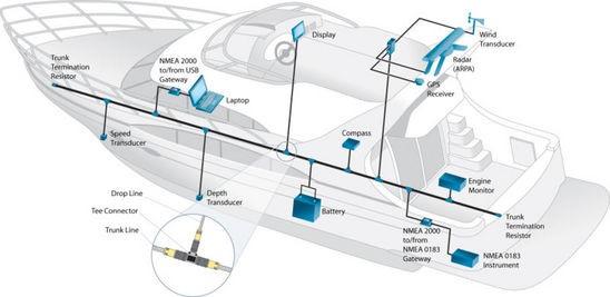 科迎法设计、制造电缆组件连接器支持 NMEA 2000 系统的开放标准电缆、电缆组件、连接器、端子和电源产品。 NMEA 2000 是在 250 Kbps 下运行、采用控制器区域网络 (CAN) 集成带路 (IC) 的低成本数据网络。它可让多个电子设备在一个通用信道上连接在一起,从而轻松共享信息。 NMEA 2000 电缆和连接器有两种样式:用于厚骨干的 Mini-Change(7/8) 和用于薄骨干的 Micro-Change(M12)。