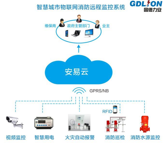 智慧城市消防物联网远程监控系统